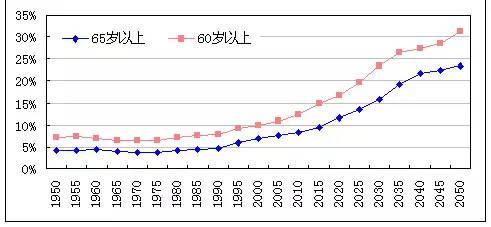 人口增加数_人口增加